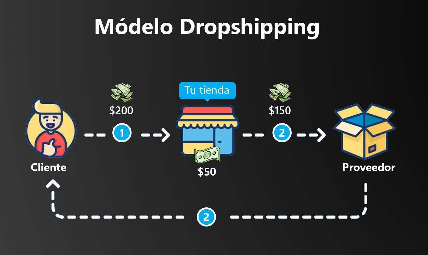 Dropshipping: ¿cómo puede beneficiar tu eCommerce?